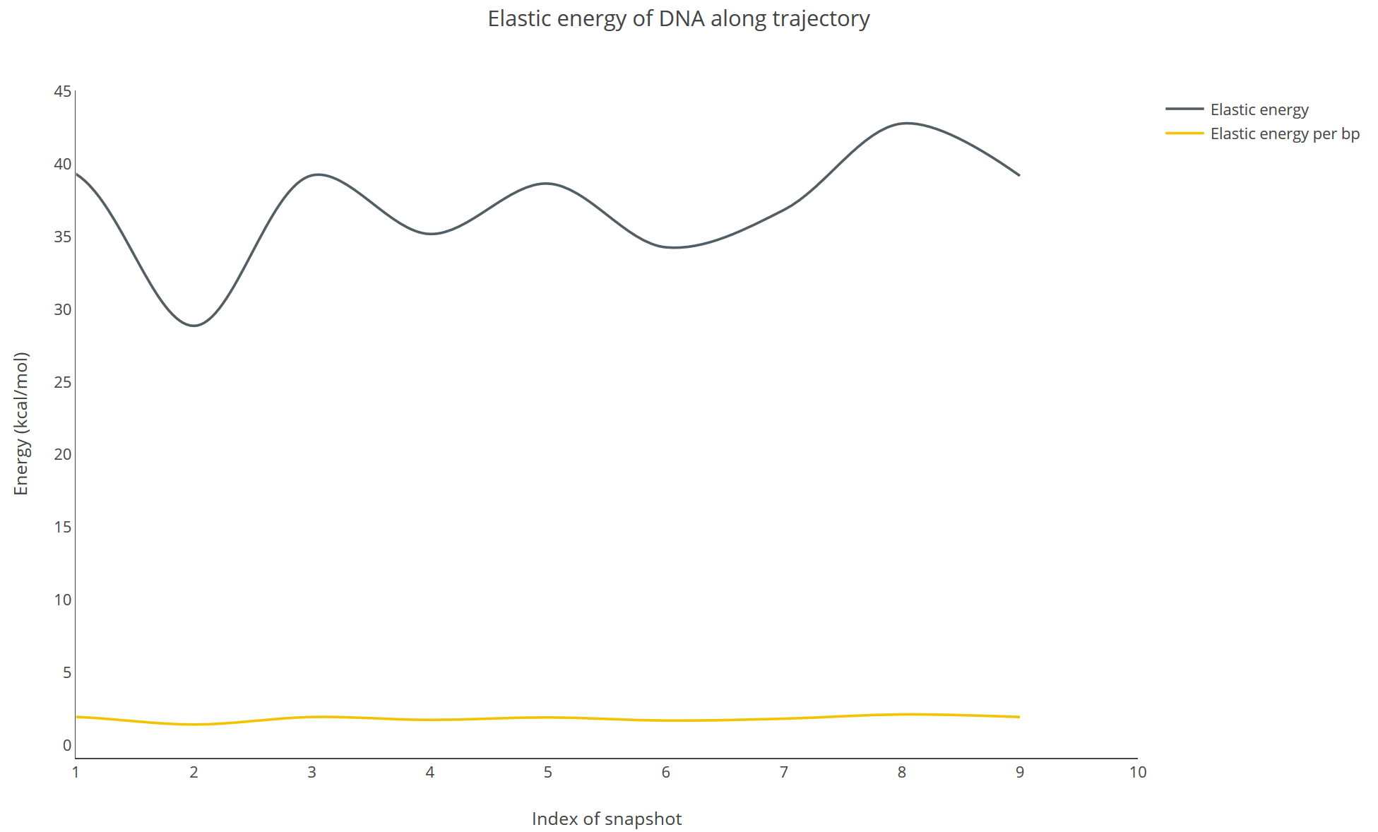 elastic energy of dna along trajectory (available for trajectory  flexibility analysis)